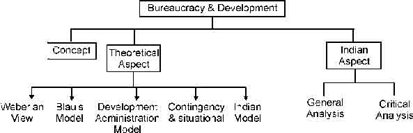 webers concept of bureaucracy In the era of privatisation, liberalisation & globalisation, government bureaucracy, as advocated by weber, has less significance, rather than the times, when weber wrote on bureaucracy conclusion max weber's theory of bureaucracy is advocated the system which is based on the standardised procedures and a clear chain of command.