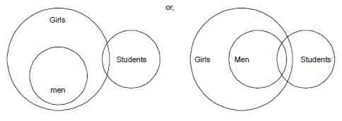 Online course csat paper ii logical reasoning analytical by using both representation a and b it is clear all girls cannot be men as well as a shows some girls are students here noman is included but at the ccuart Image collections